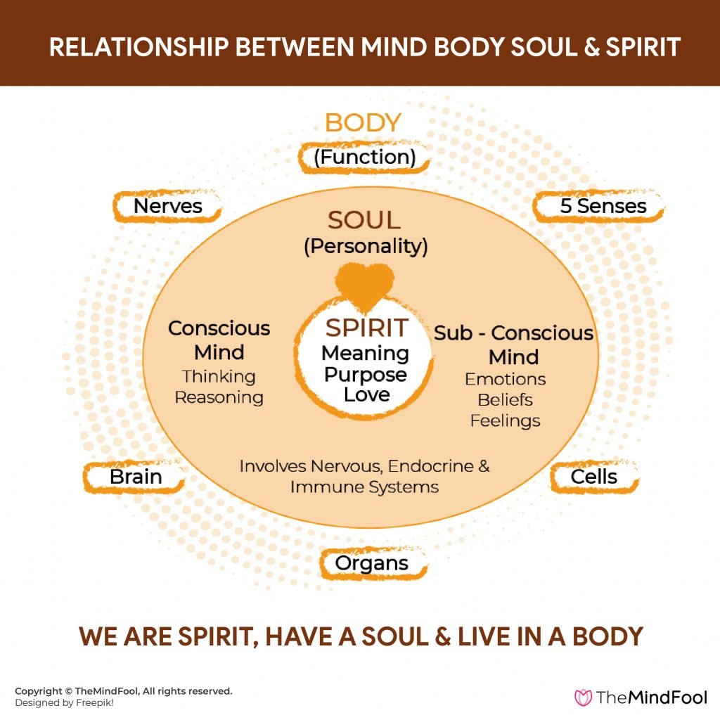 connection between Mind body soul spirit