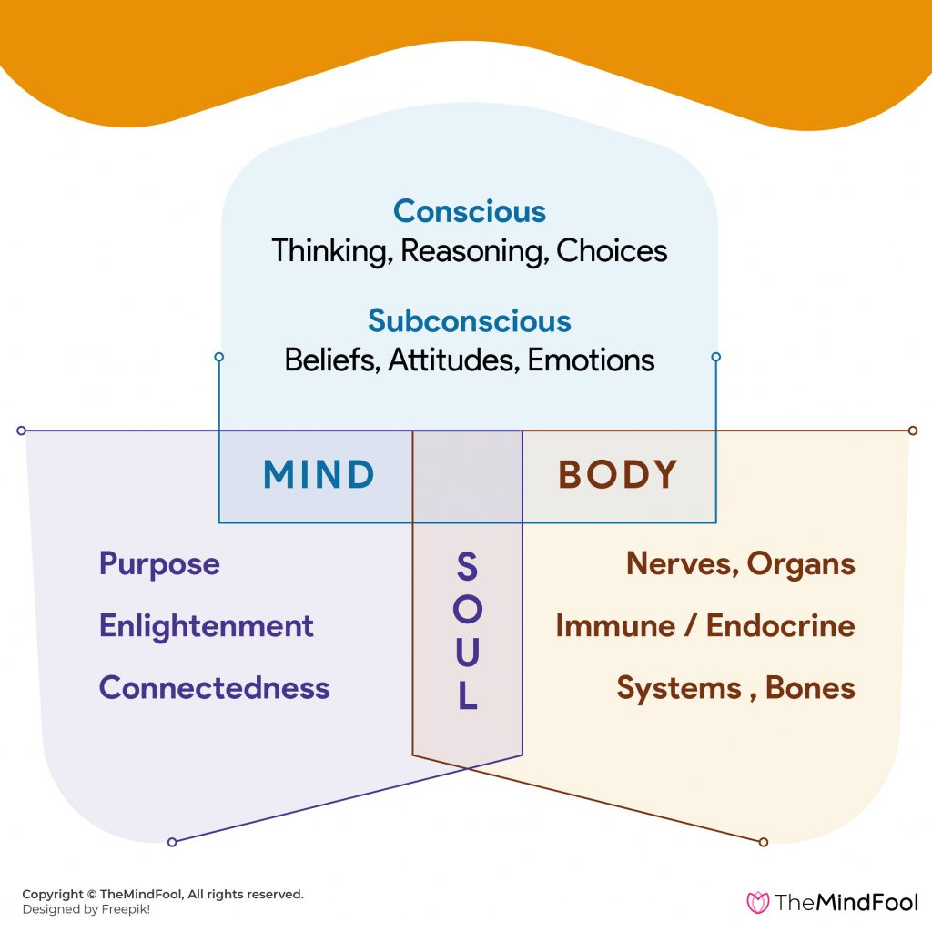 Relation between Mind Body Soul