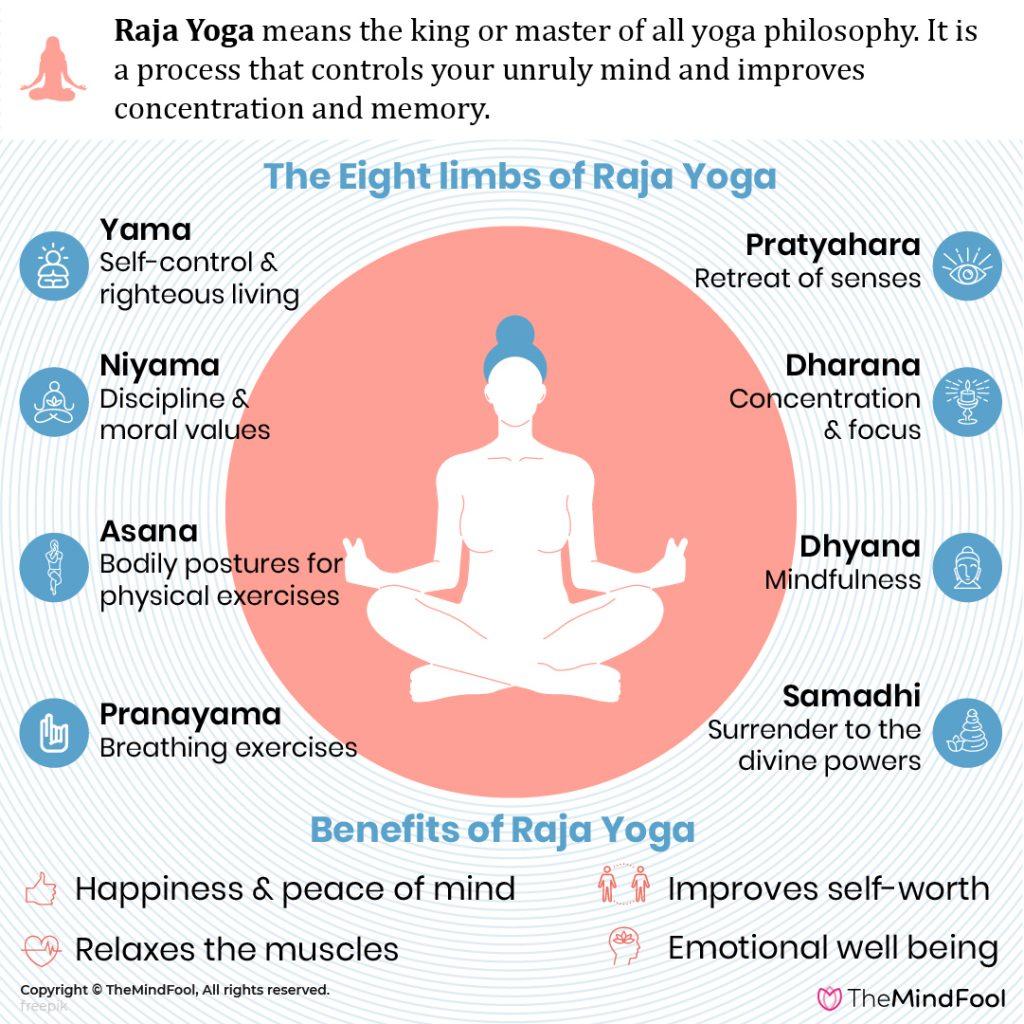 Raja Yoga - A Spiritual Practice