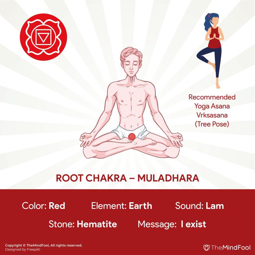 1st Chakra : Root Chakra – Muladhara