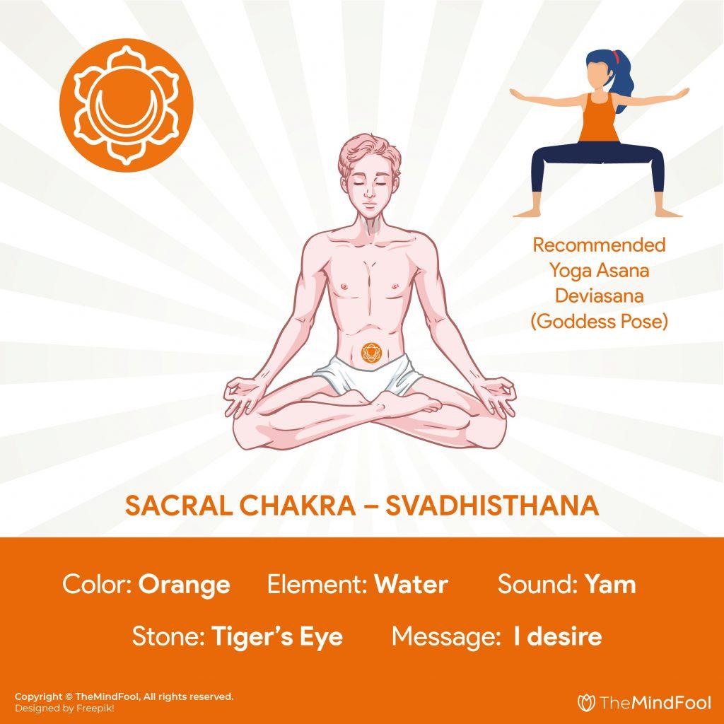 2nd Chakra : Sacral Chakra – Svadhisthana