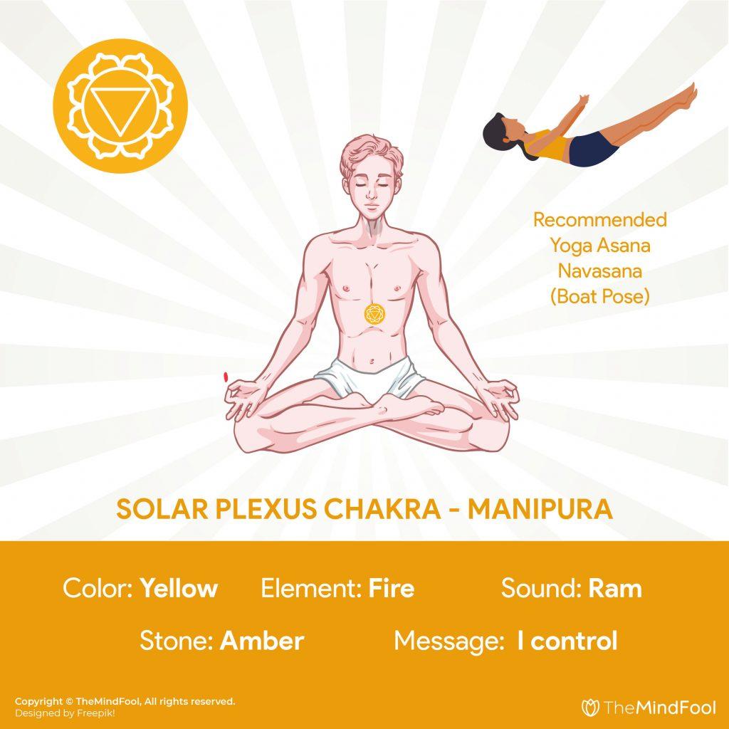 3rd Chakra : Solar Plexus Chakra - Manipura