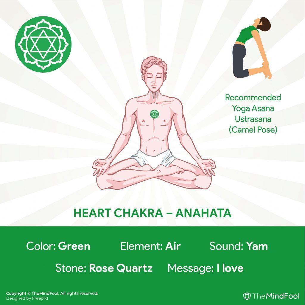4th Chakra : Heart Chakra – Anahata