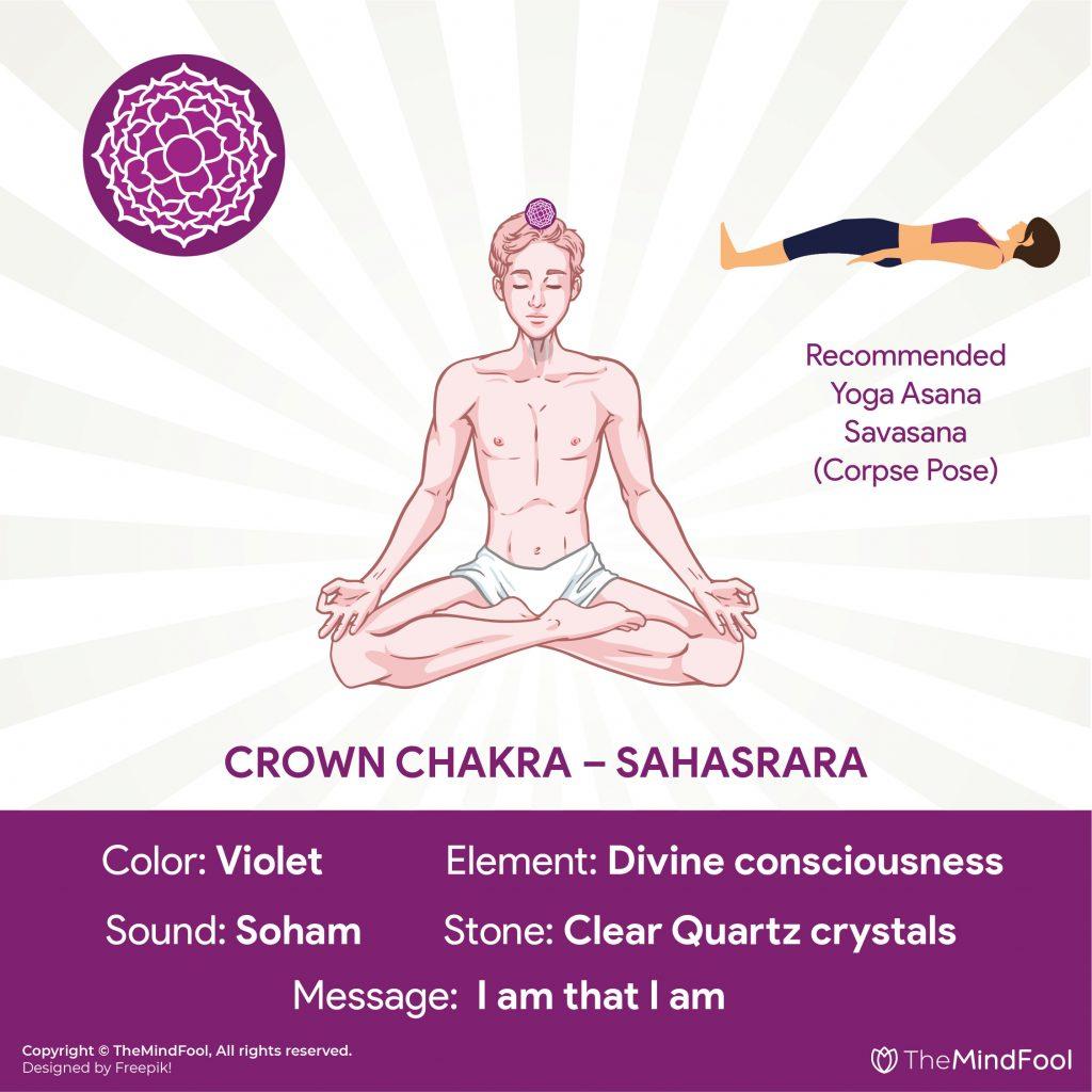 7th Chakra : Crown Chakra – Sahasrara