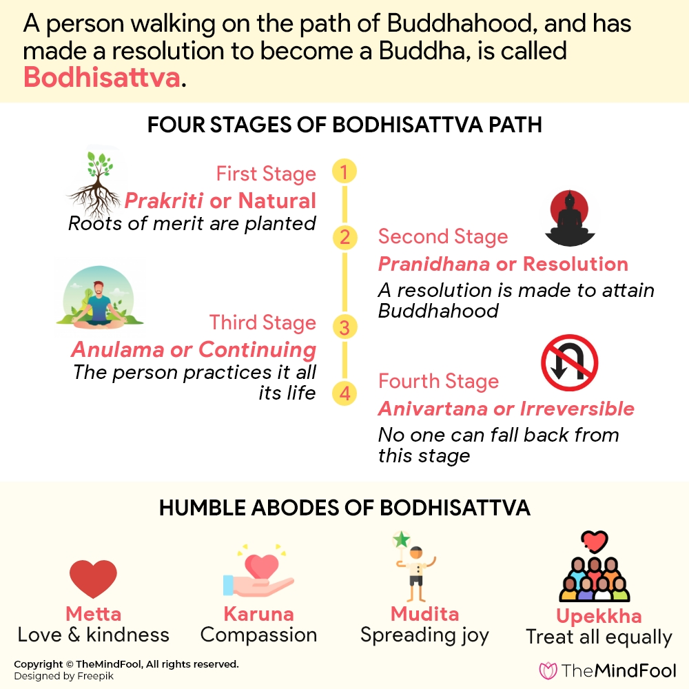 What is Bodhisattva and everything else you need to know about it
