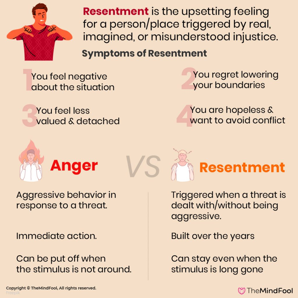 Symptoms of Resentment