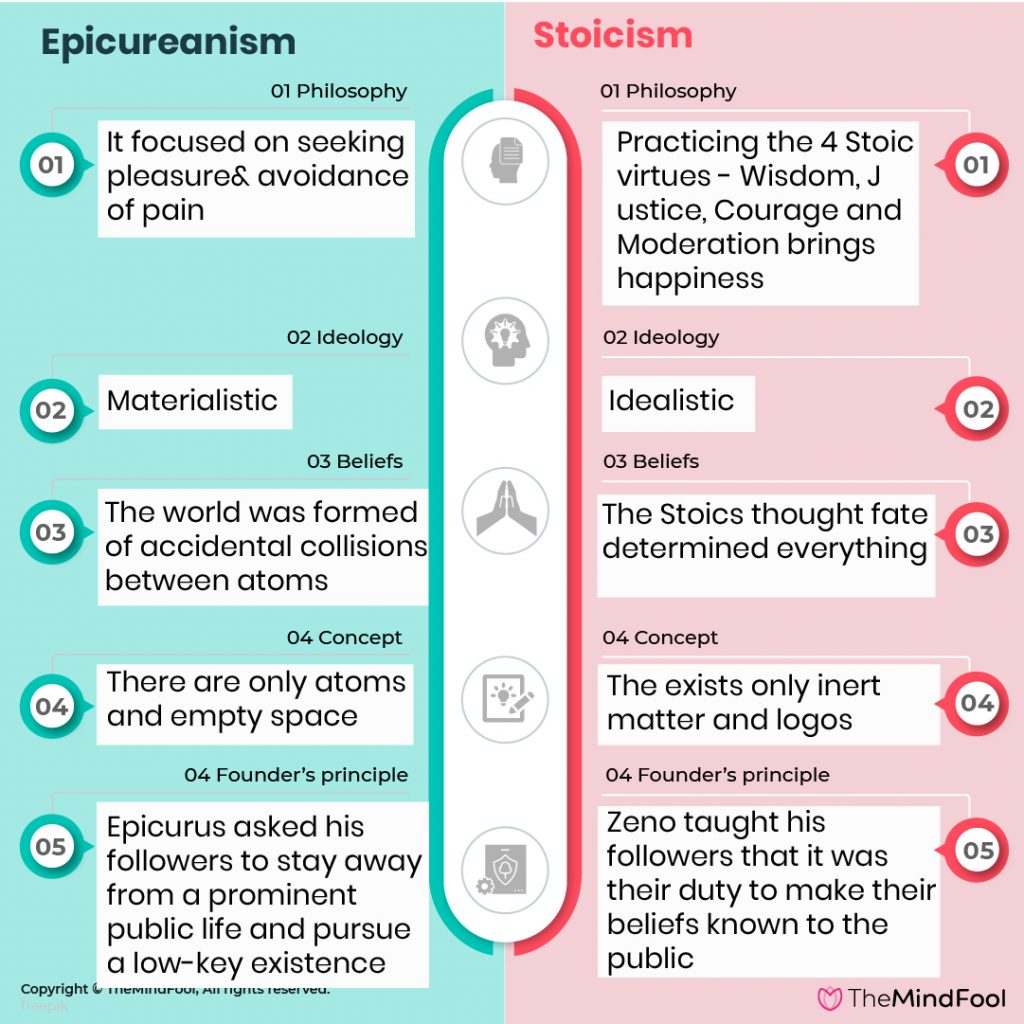 What is Epicureanism - Definition, Teachings, Examples & Facts