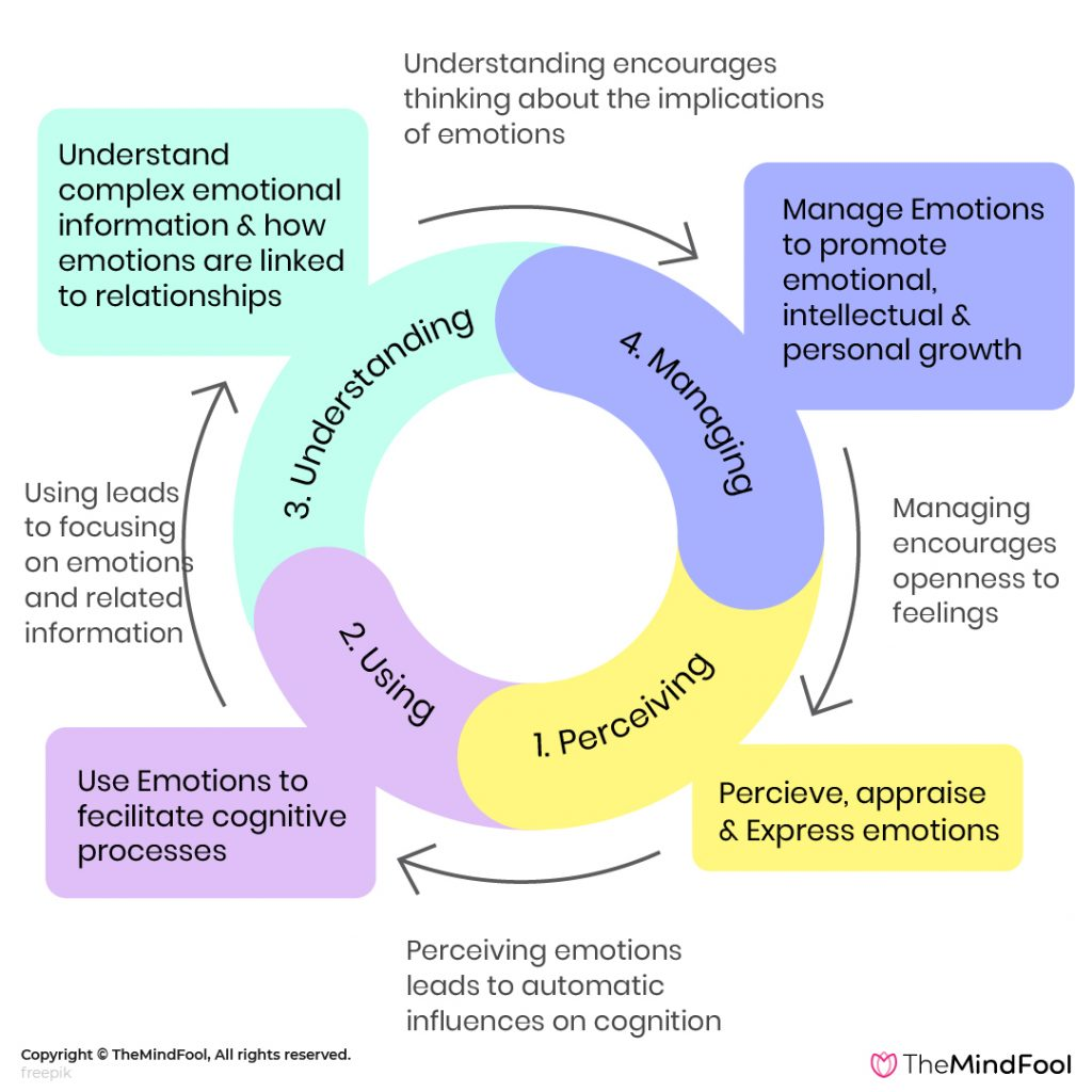 Dimensions of Emotional Intelligence