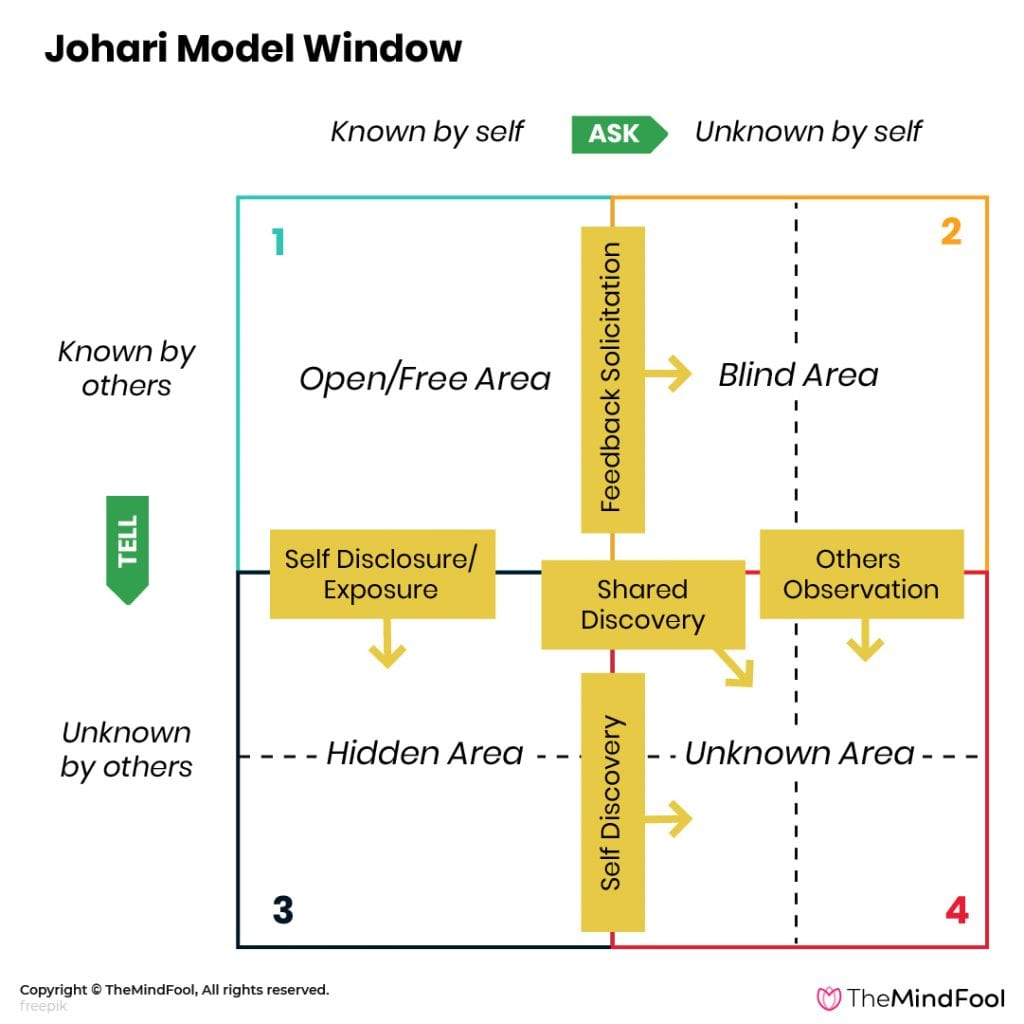 The Johari Window Model - 2