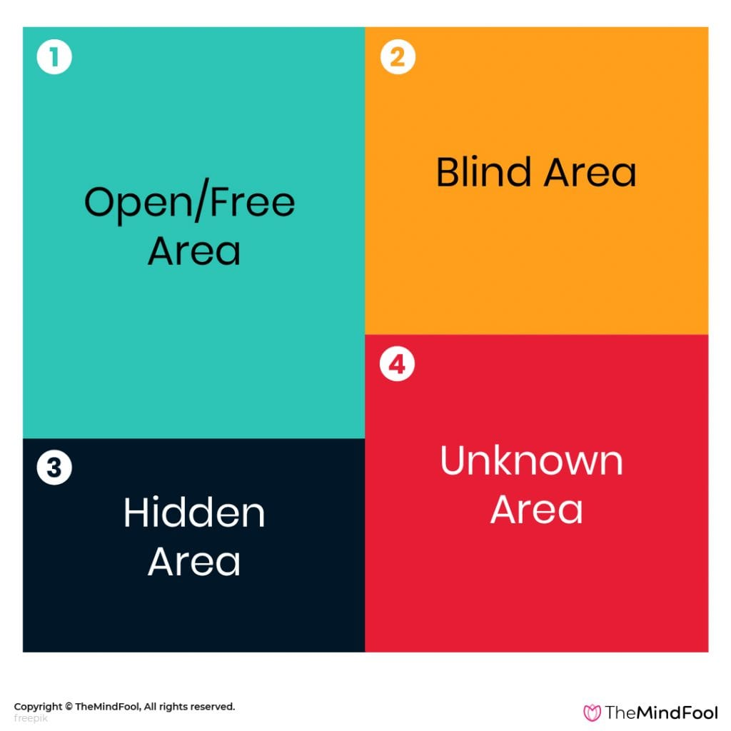 The Johari Window Model - 3
