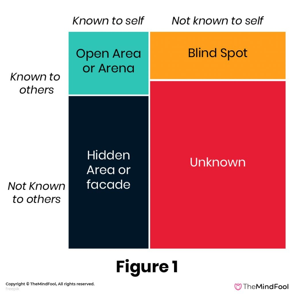 The Johari Window Model - 1